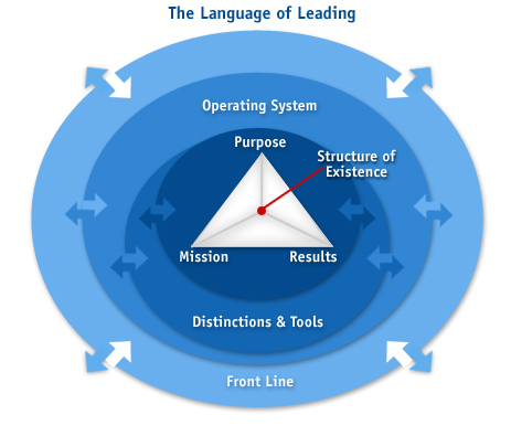 Illustration: Fundamental Elements of The Language of Leading