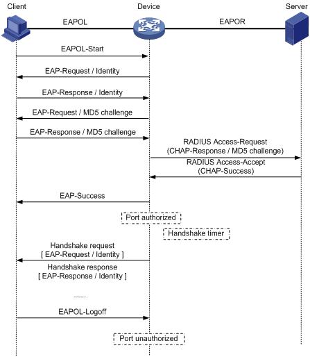 Cisco vwlc keygen | Cisco Wireless Controller Configuration