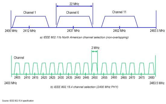 my80211 com - Cisco Autonomous CLI Commands - Autonomous