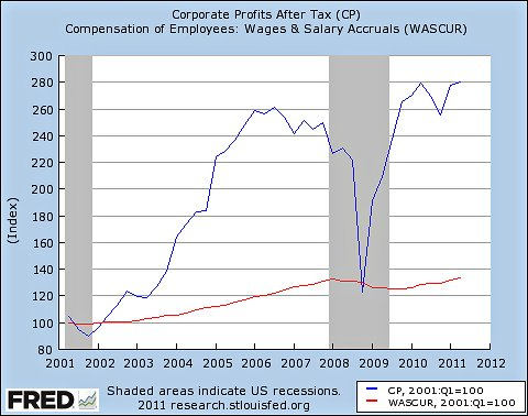 CHART U S Corporate Profits Vs Employee Wages Home The Daily