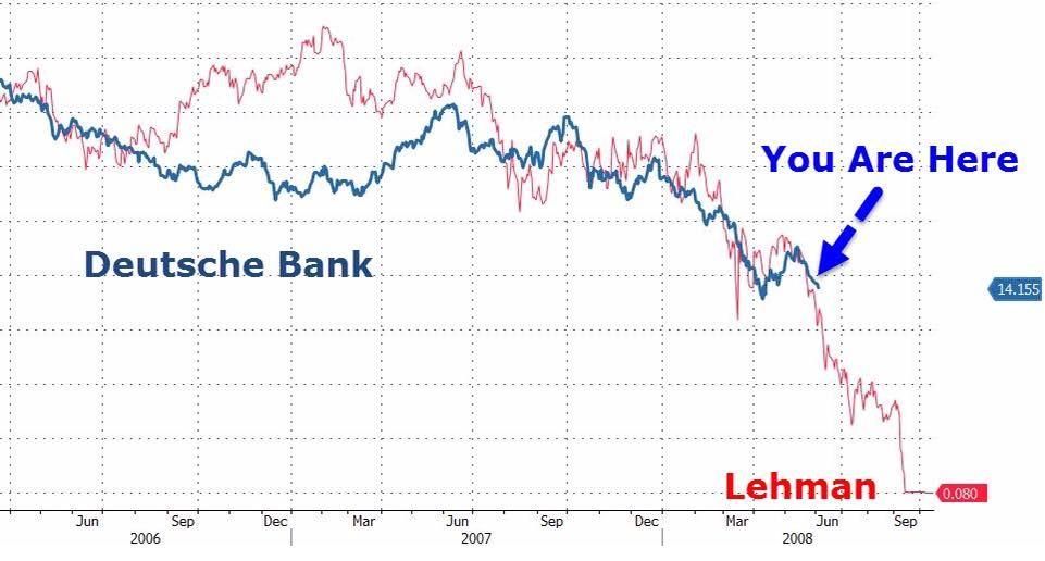 deutsche bank stock futures