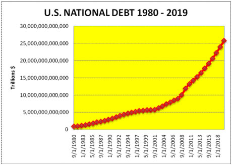 "national debt projections Cbo says us deficit levels are unsustainable ""debt would be on an upward the obama administration projected last week that the 2014 deficit would fall."
