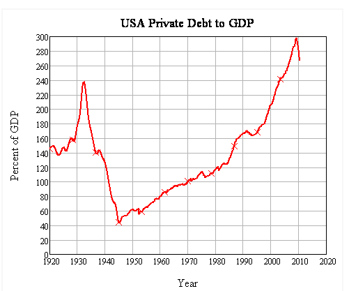 CHART SHOCK: Consumer Debt To GDP -- 'UGLY' Would Be An