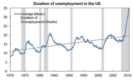 Chart Unemployment, Jobs Chart, Unemployment Chart