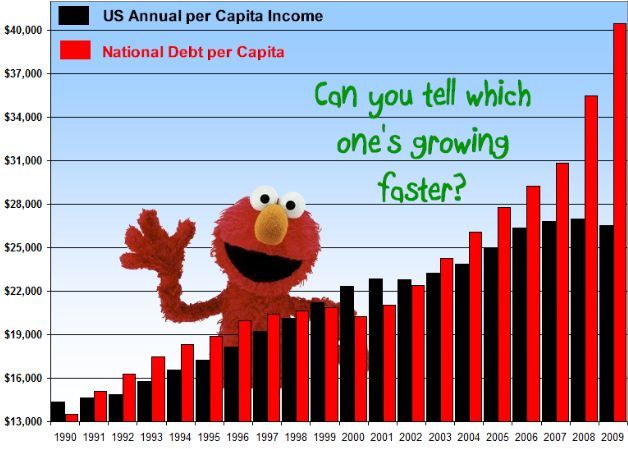chart-elmo-national-debt-gdp.JPG?__SQUARESPACE_CACHEVERSION=1285953646464