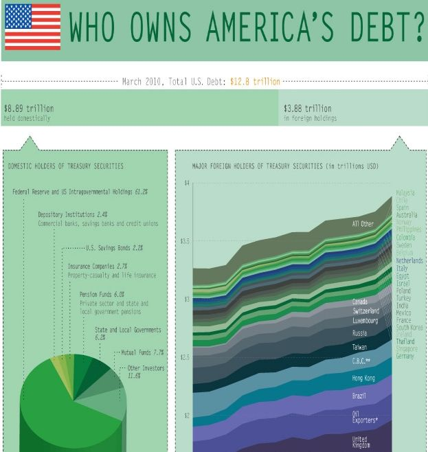 U.S. National Debt Infographic -- Which Countries Own Us ...