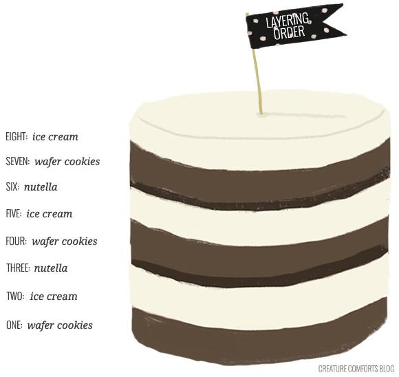 recipe: chocolate wafer ice cream cake [32]