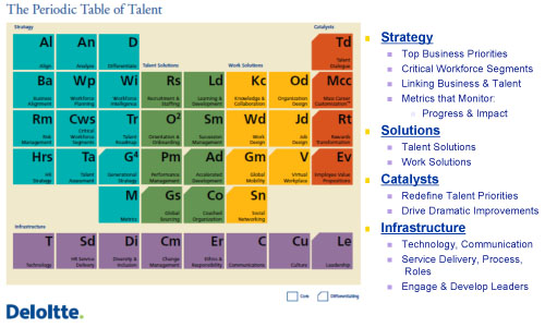 Strategic blueprint americanincite american incite tm believes strategic blueprints like the periodic table of talent developed by deloitte promote a comprehensive way of evaluating talent malvernweather Choice Image