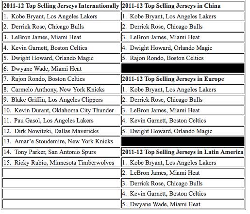 xcvibn NYSportsJournalism.com - Kobe Tops Global Jersey Sales - Kobe