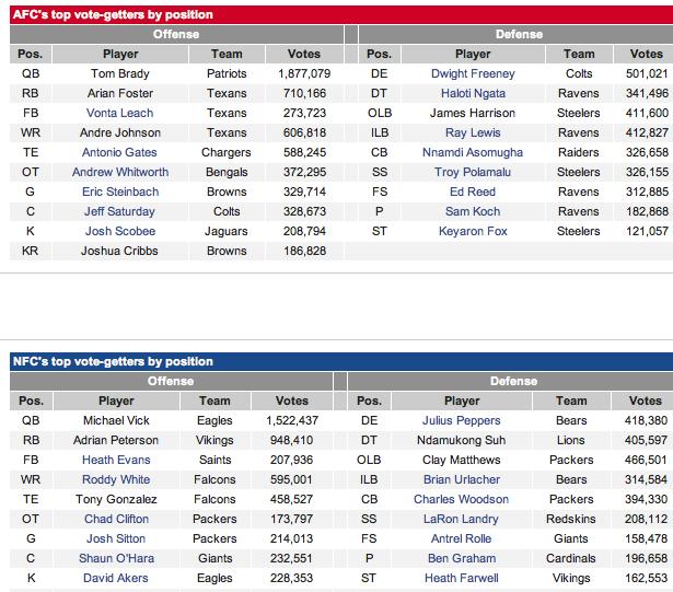 Nysportsjournalism Com Brady Vick Top Pro Bowl Votes