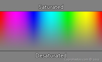 saturation-2