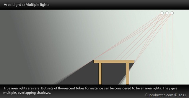 A demonstration of light cast by flourescent tubes. Clickmolate to Embiggerise.
