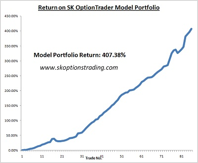 Options trading returns