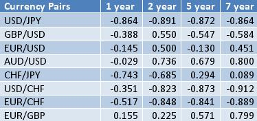Forex table history