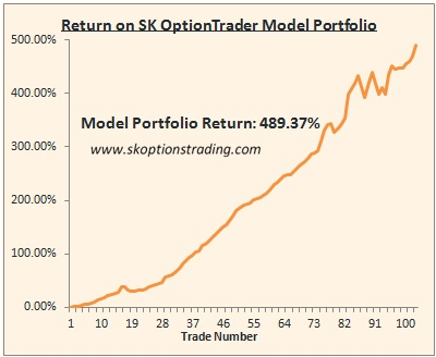 Option trading average return