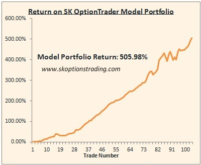Sk option trading