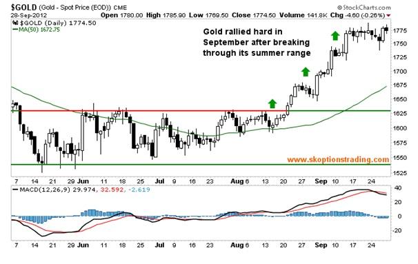 10x trading signals
