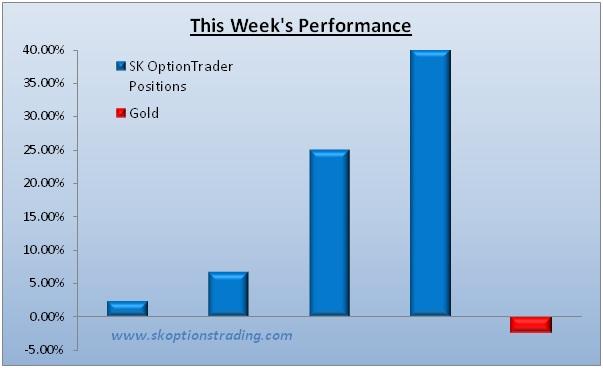 Sk options trader