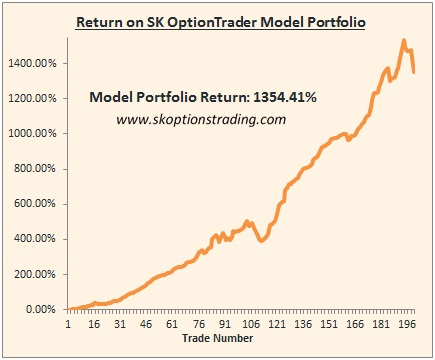 Options trading return on capital