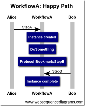WorkflowA Happy Path