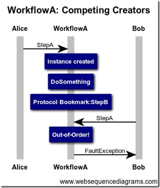 WorkflowA Competing Creators