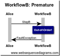 WorkflowB Premature