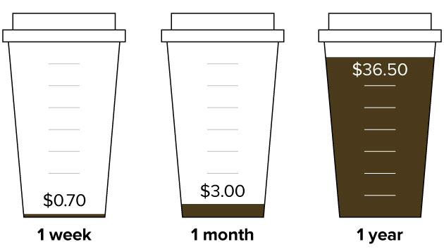 How Much More Starbucks Customers Will Pay Each Year With Today's Price Hike