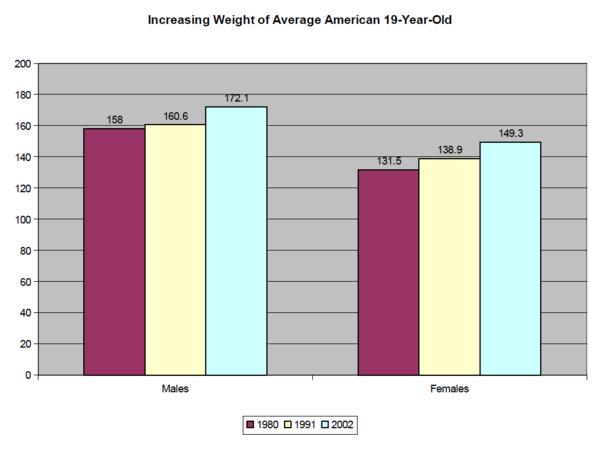 Average Weight Woman 5 10 Sample Weight Gain Meal Plan