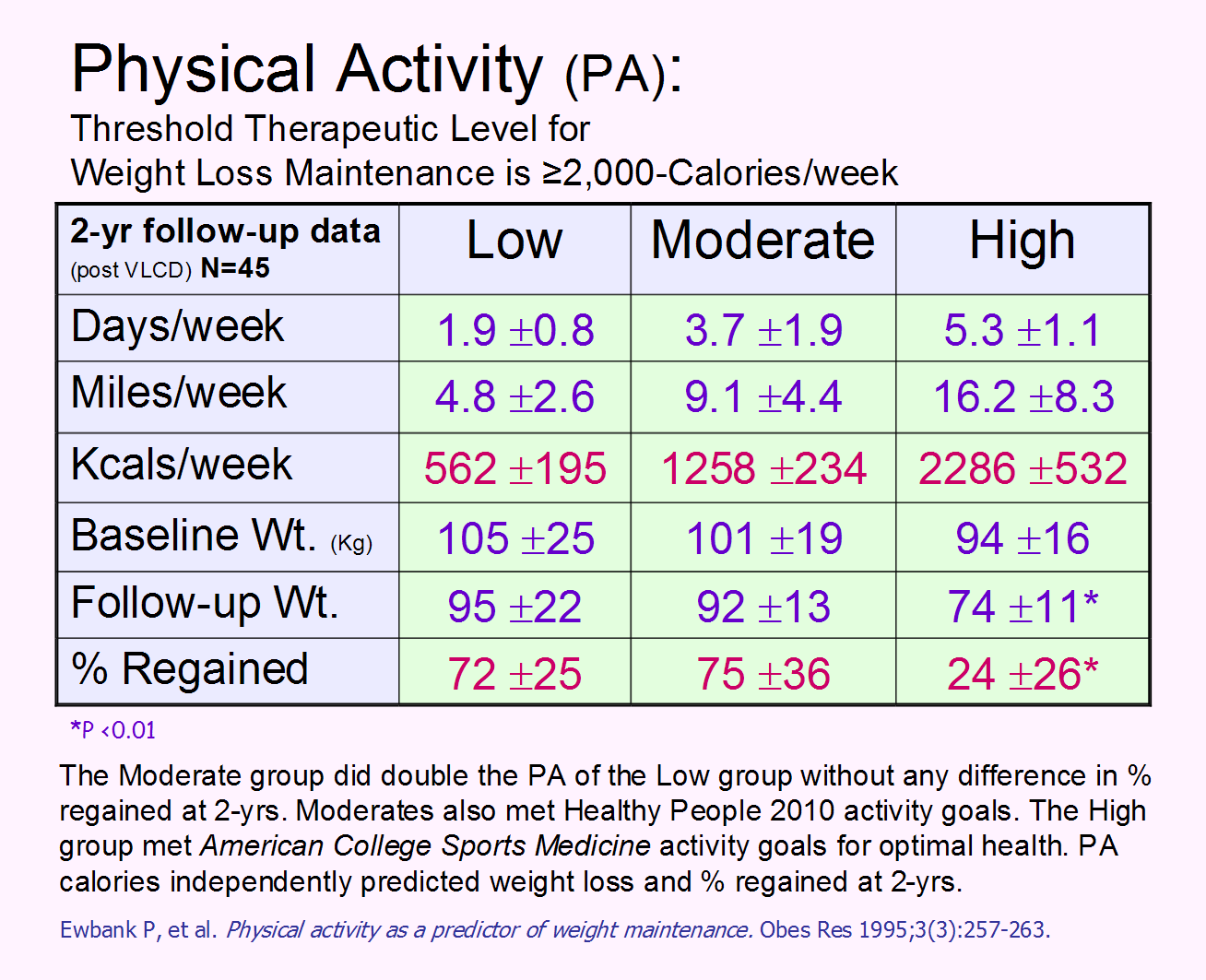 Beyonddiets how much physical activity for weight management walking is the most popular choice used to burn activity calories nvjuhfo Image collections