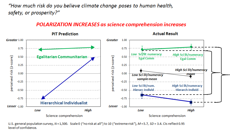 polarization increases with science comprehension