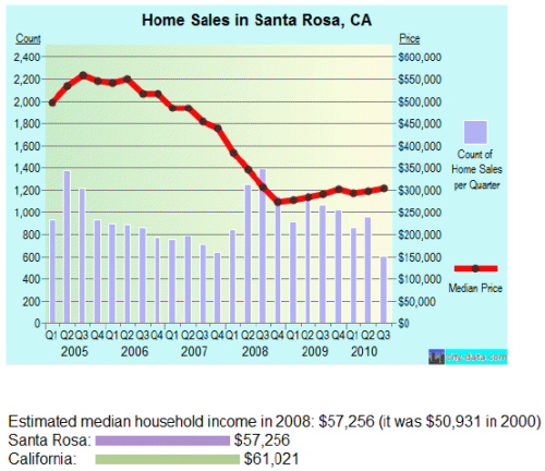 Home Sales and Loan Modification in Santa Rosa, CA