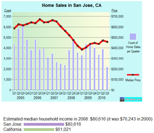 Home Sales and Loan Modification in San Jose, CA