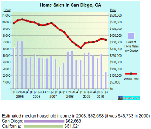 Home Sales and Loan Modification in San Diego, CA