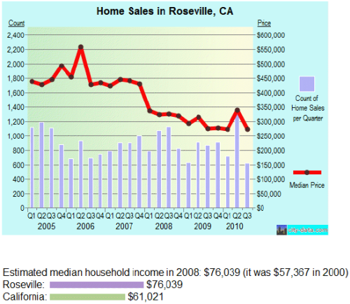 Home Sales and Loan Modification in Roseville, CA