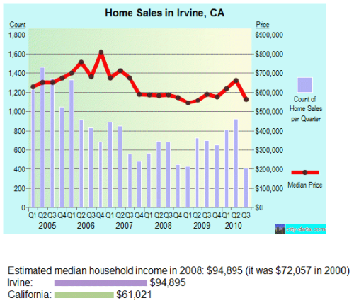 Home Sales and Loan Modification in Irvine, CA