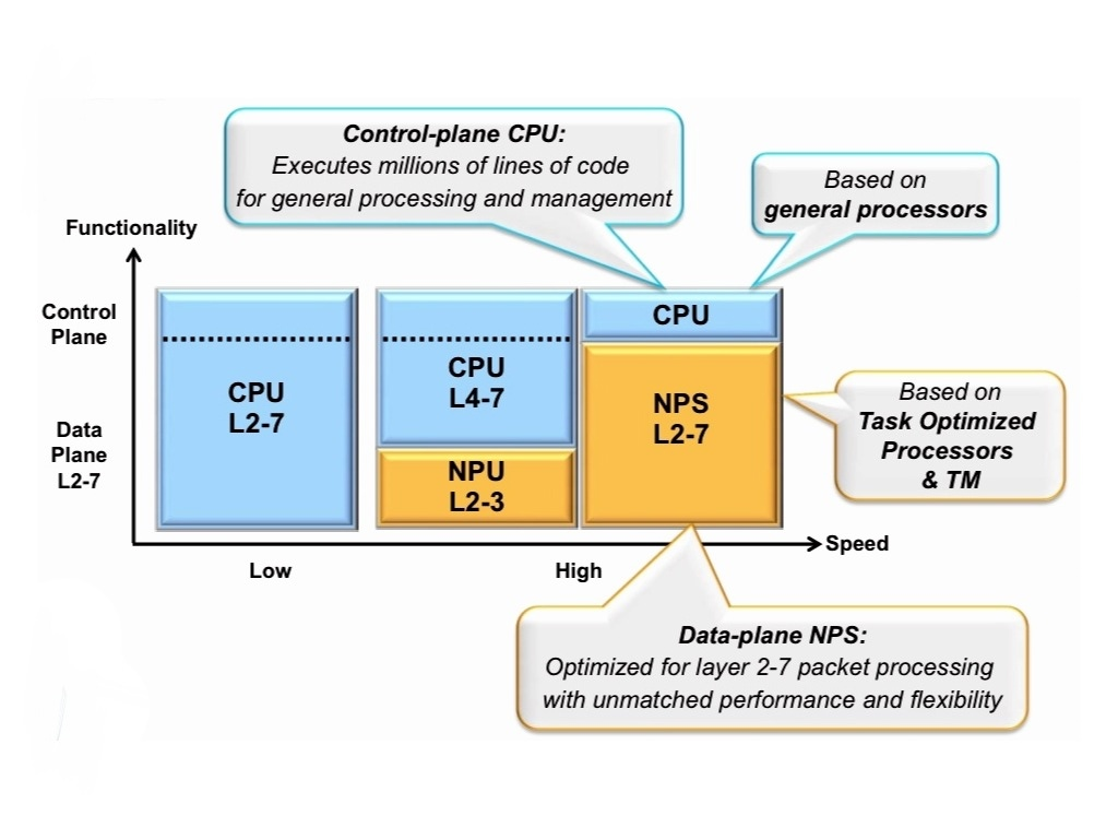 Gazettabyte home ezchip expands the role of the for Home router architecture