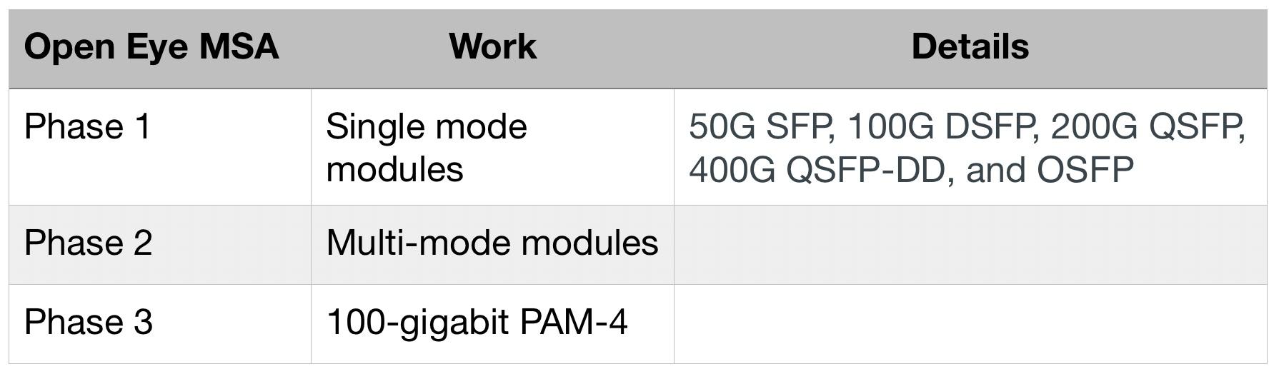 Gazettabyte - Home - Open Eye MSA offers an alternative to PAM-4 DSPs