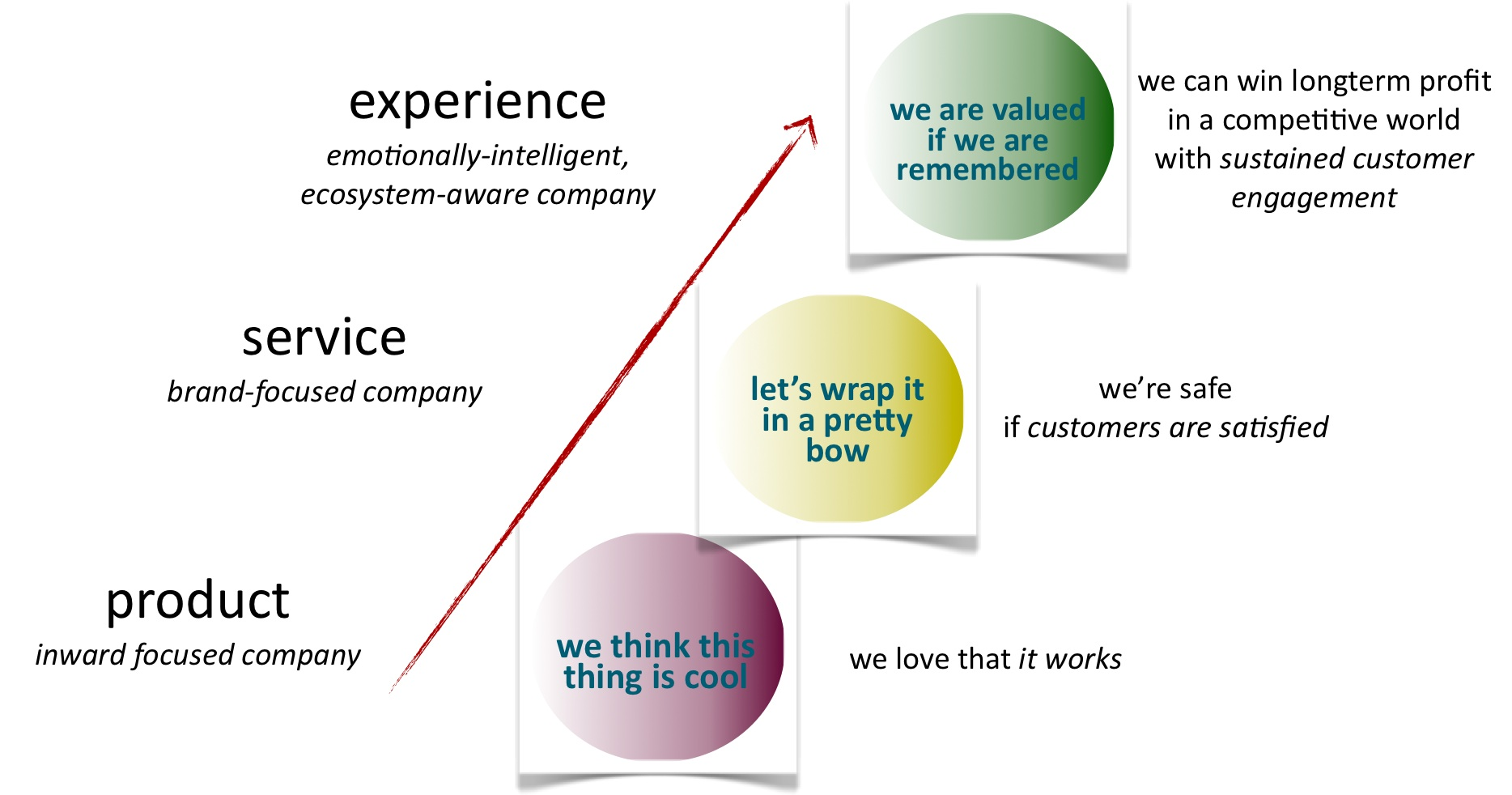 the difference of customer experience nowadays