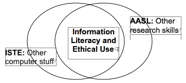 Doug Johnson's Venn Diagram of NETS and AASL overlap