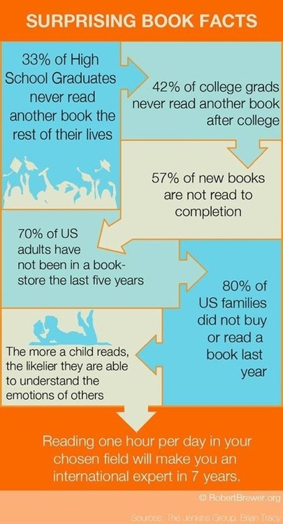 Are we teaching kids to hate reading? - Home - Doug Johnson's Blue Skunk Blog