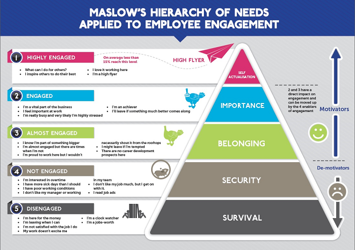 Five Page Essay Abraham Maslow Hierarchy Needs Essay Excellent Essays also Ideas For Definition Essay Abraham Maslow Hierarchy Needs Essay  Courseworkbookxfccom Expository Sample Essay