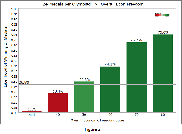 Economic Freedom vs Medals