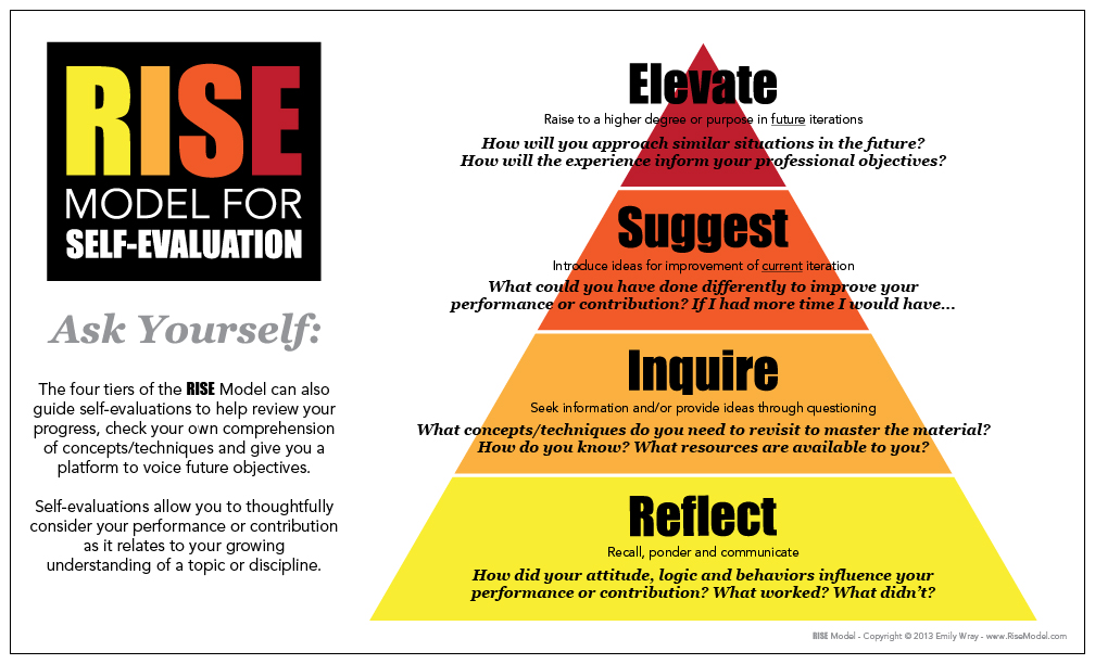 Rise Model - Self-Evaluations - El Wray Design