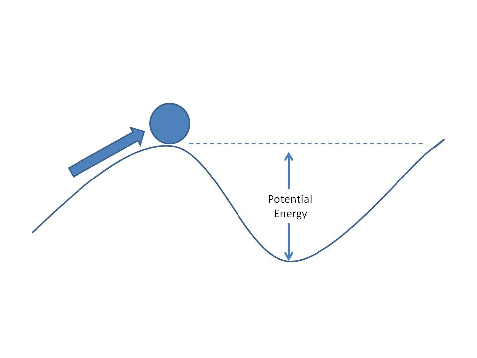 Potential Energy The potential energy in a Gravitational Potential Energy Formula