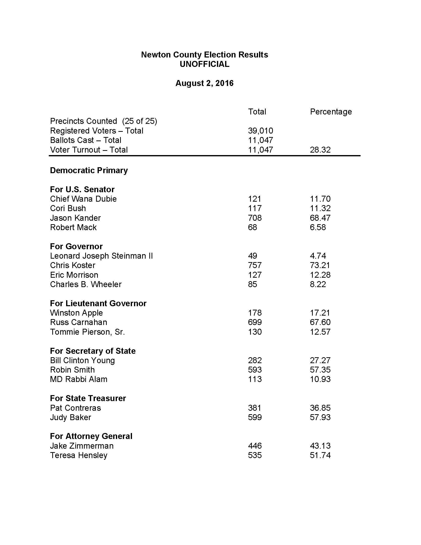 Mississippi newton county newton - August 2 2016 Primary Election Results For Newton County