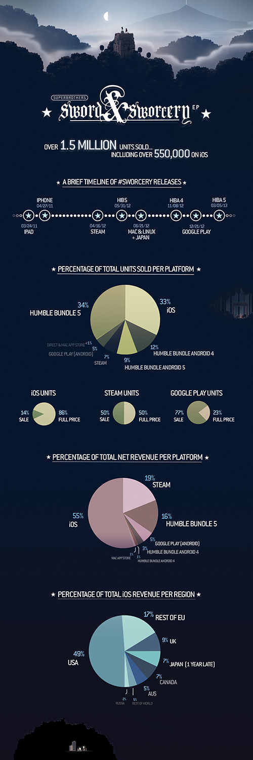 sworcery sales infographic
