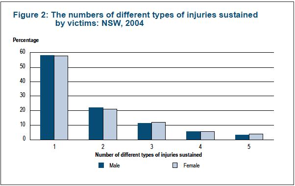 Sexual harassment statistics australia time