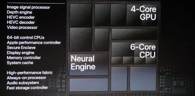 Apple S A12 Bionic Processor And The Race To 7nm