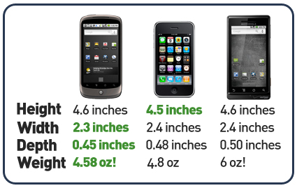 http://www.nexusoneblog.com/storage/post-images/nexusone-vs-iphone-motorola-droid-dimensions.jpg?__SQUARESPACE_CACHEVERSION=1262480427481