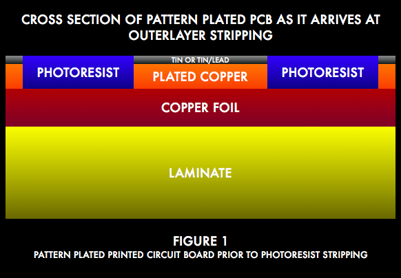 Pcb manufacturing process ppt